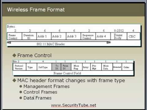 Wireless Frames Format And Types - YouTube