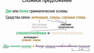 Сложное предложение (9 класс, видеоурок-презентация)