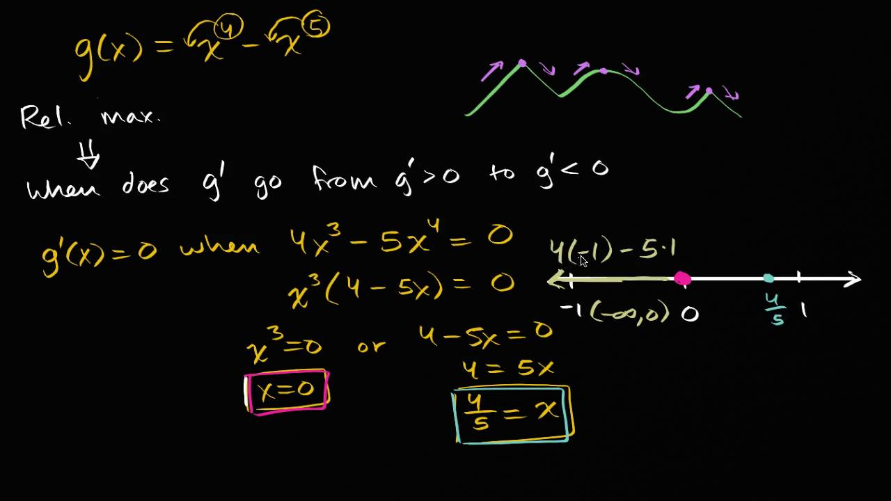 Worked example: finding relative extrema (video) | Khan Academy