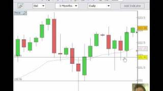 Trading Pin Bar Reversals - Price Action Trading Strategy