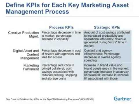 Marcom.com - Webinar - Gartner - Marketing Asset Management