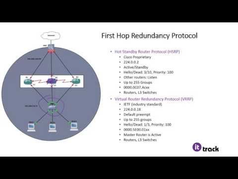 GLBP, HSRP, and VRRP: CCNP SWITCH 300-115