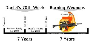 End Times Prophecy | Israel Burns Weapons 7 Years