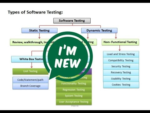 Software Testing Tutorials [NEW]
