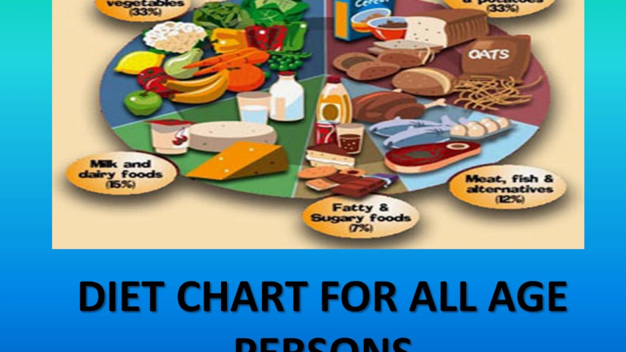 DIET CHART FOR ALL AGE PERSONS