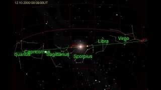 The Sun's Path along the Ecliptic through the Zodiac