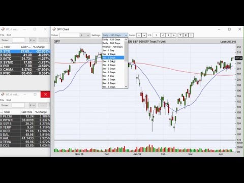 Trade lesson – Money management in day trading gaps.