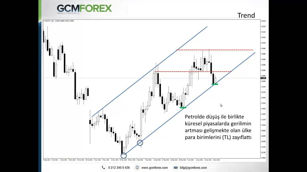 Forex trend stratejileri