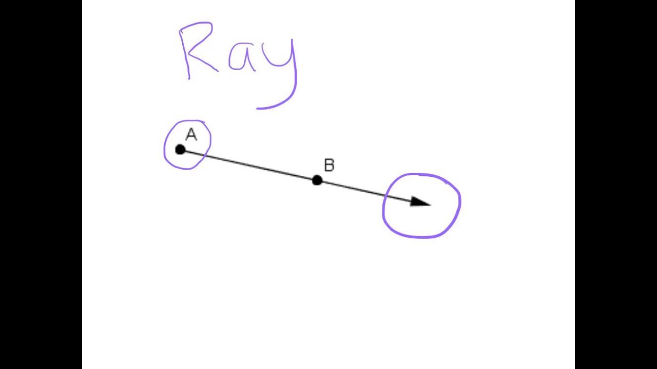 Points, Line Segments, Lines, and Rays - YouTube