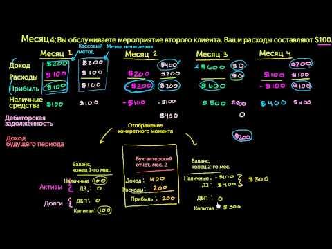 Соотношение бухгалтерского баланса и отчета