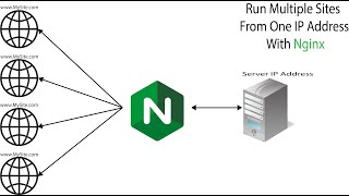 Run Multiple Site from one IP with  reverse proxy Nginx