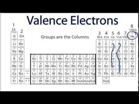 Finding The Number Of Valence Electrons For An Element Youtube