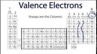 Finding the Number of Valence Electrons for an Element