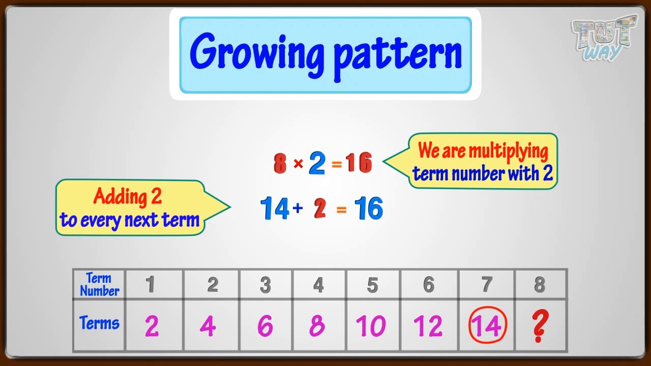hight resolution of Types of Patterns   Math   Grade-2