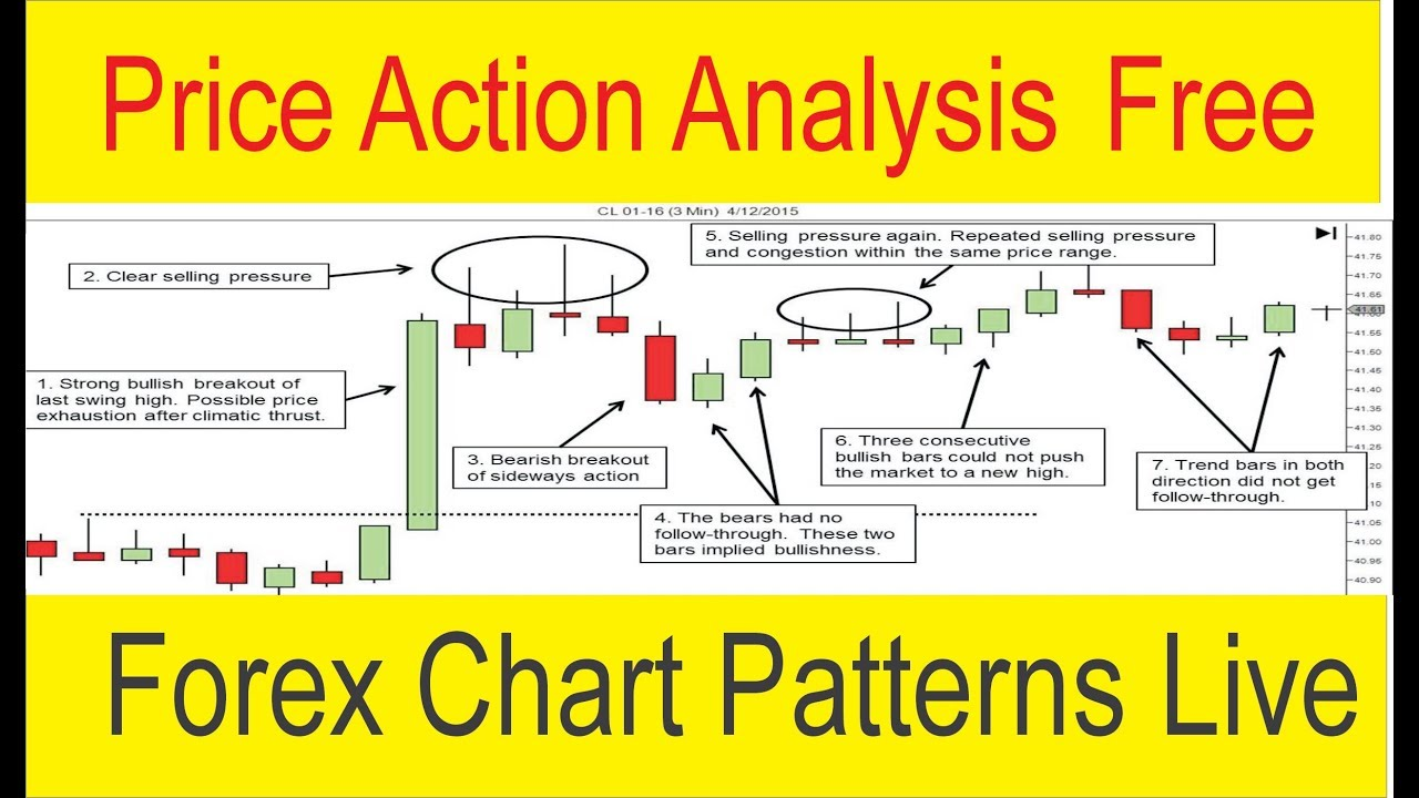 Forex chart patterns youtube