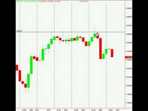 Forex  Price Action - Fakey Pin Bar Reversal