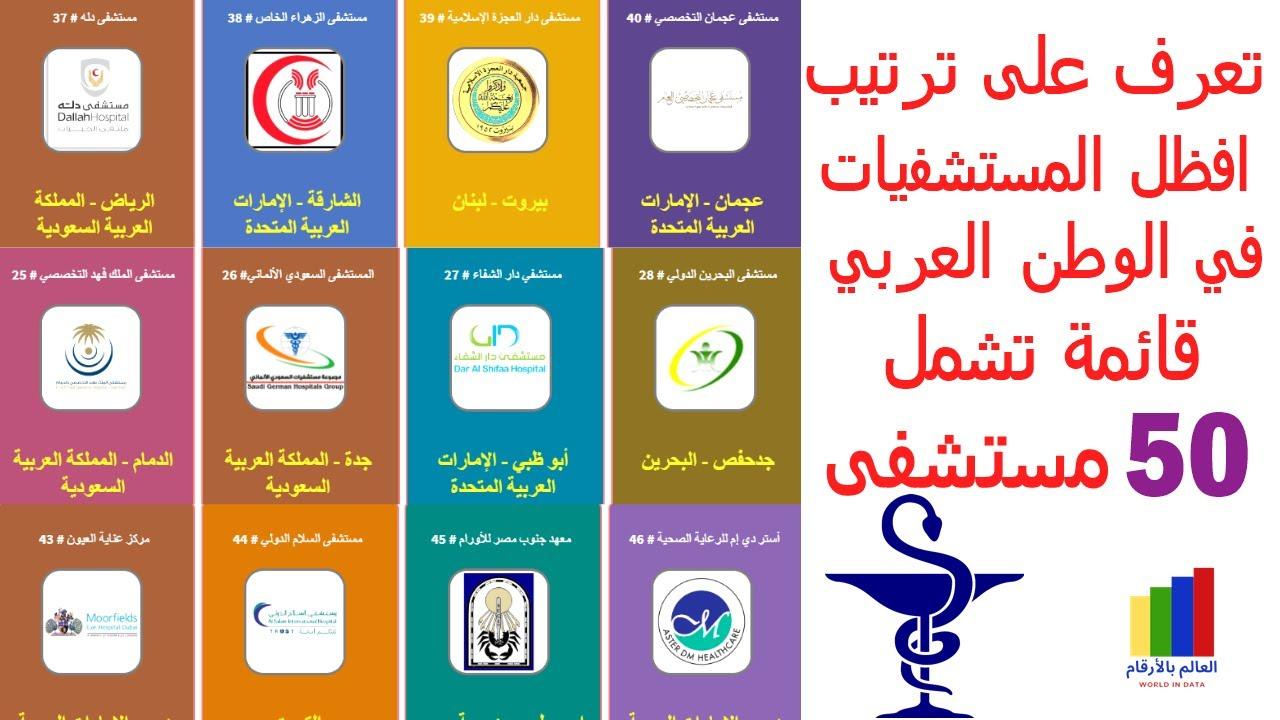 ترتيب افضل 50 مستشفى على المستوى العربي مع ترتيبها العالمي Youtube