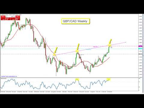 Double Resistance Explanation by AndyW Forex Trader - Watch and Educate yourself