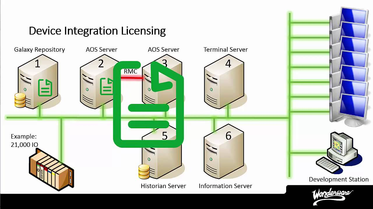 Wonderware System Platform Licensing Details