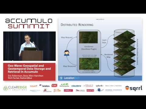GeoWave: Geospatial and Geotemporal Data Storage and Retrieval in Accumulo