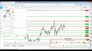 Forex Mastery - Support and Resistance Zones