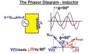 Physics - E&M: RCL Circuits, Phasors, & Alternating Currents (7 of 24) Phasor Diagram - Inductor
