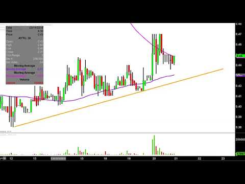 Aytu BioScience, Inc. - AYTU Stock Chart Technical Analysis for 03-20-18