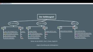 Geldmagnet - Reicher als die XXXXXX von Alex Fischer