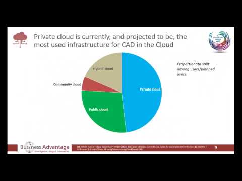 CAD in the CLOUD 2017 Webinar - Global Survey Results