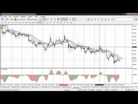 Краткосрочный волновой анализ валютных пар и золота от 18.12.2014