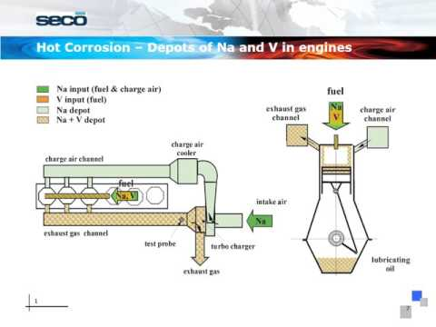 SECO GmbH - MECHANISM OF HIGH TEMPERATURE CORROSION AT FOUR STROKE-ENGINES