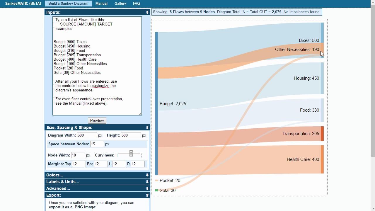visual digital presentation - creating sankey flow diagrams with sankeymatic