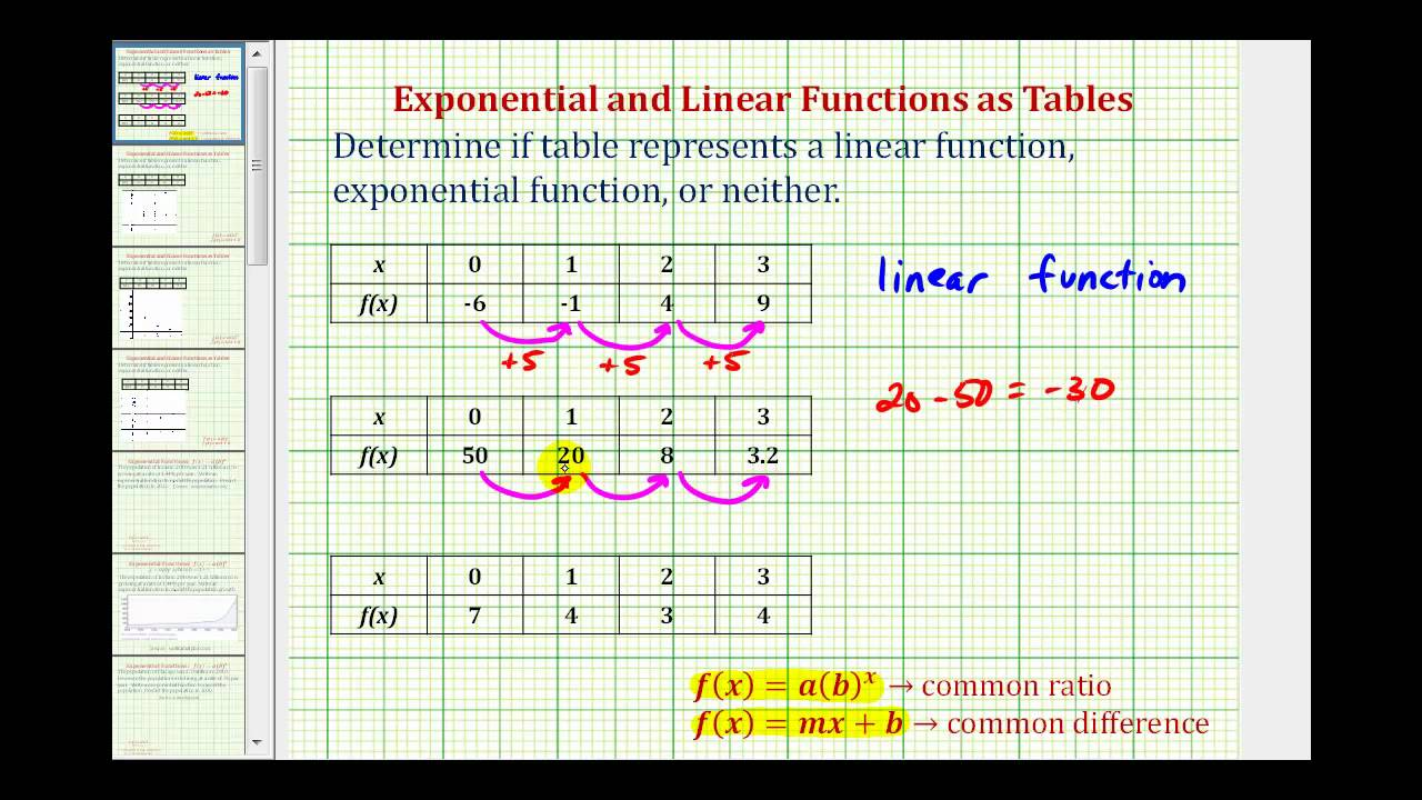 Determine if a Table Represents a Linear or Exponential Function ...