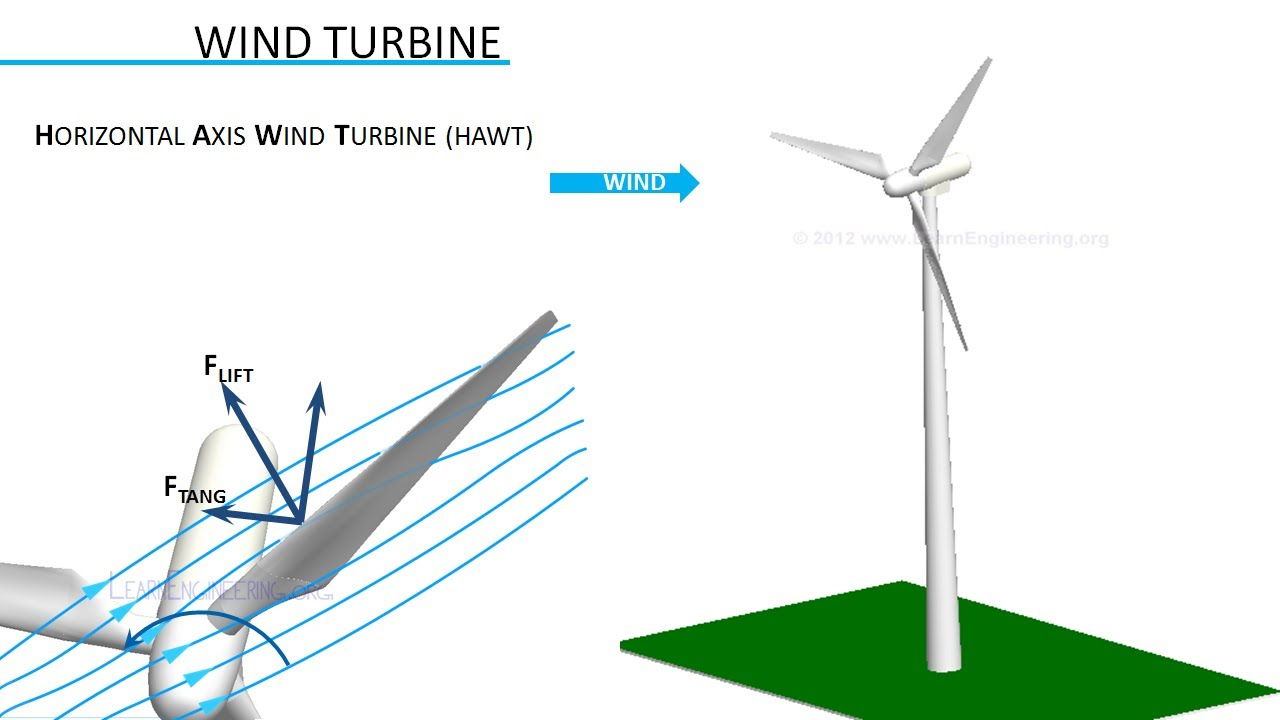 how do wind turbines work youtube wind turbine diagram how it works animation how wind works diagram [ 1280 x 720 Pixel ]