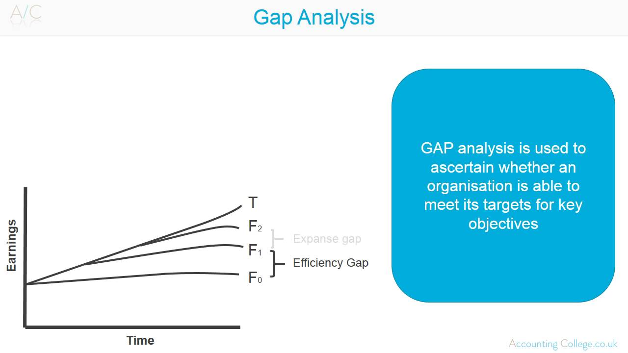 Acca P5 Gap Analysis Revision Theory
