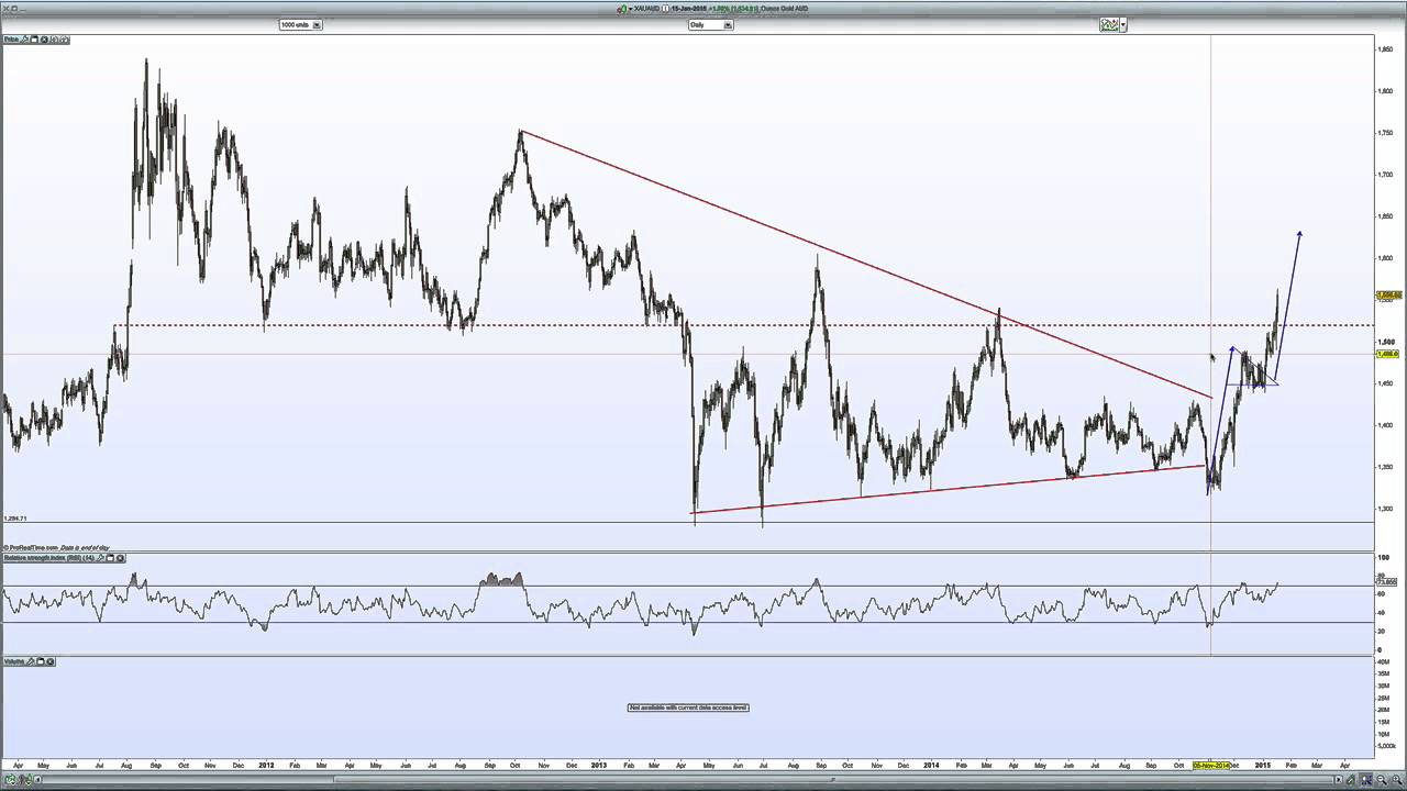 dollar to australian dollar chart