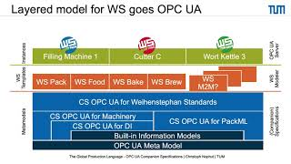 OPC UA for Food Processing and Packaging Machinery/Christoph Nophut, TU München