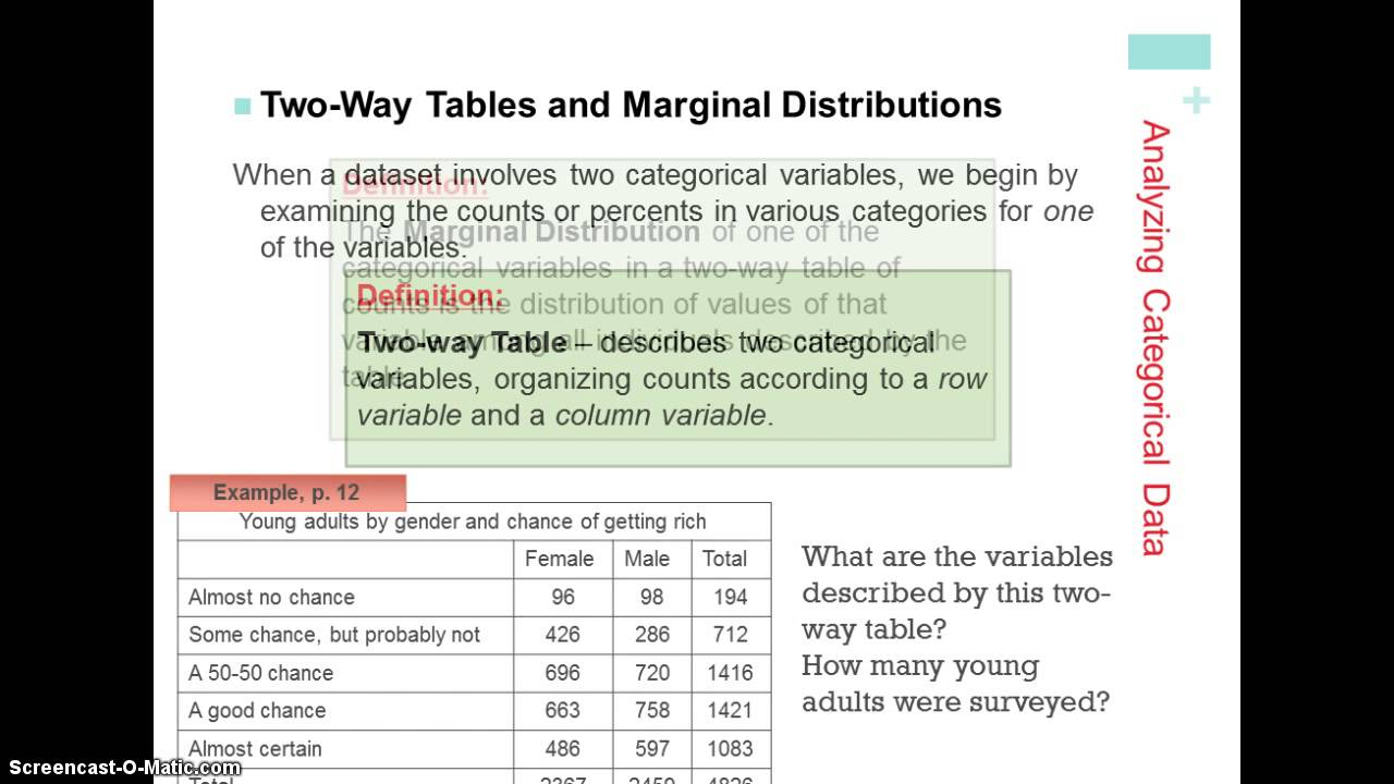 analysis of two way table Example 355 analysis of a 2x2 contingency table the tables statement requests a two-way table of exposure by response the.
