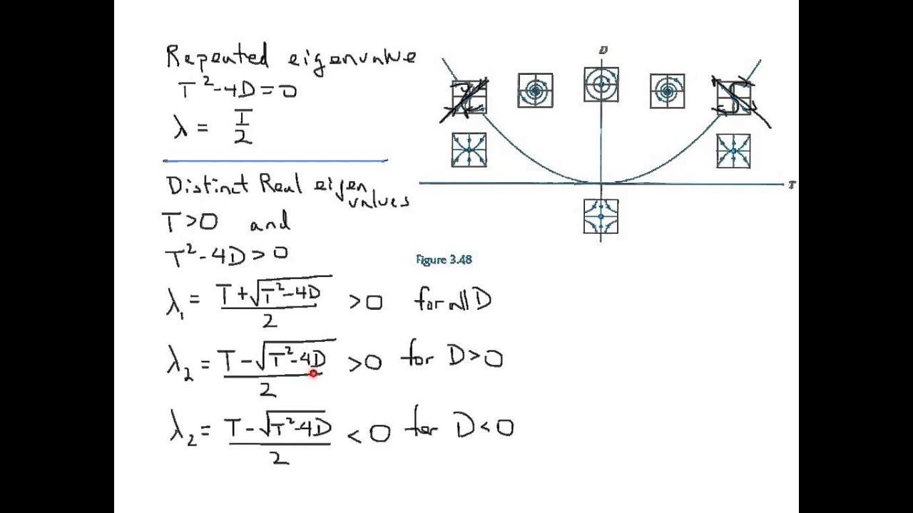 Trace-determinant Plane Part 2