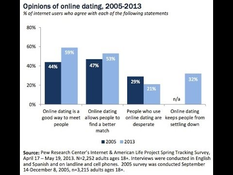 Canadian online dating statistics