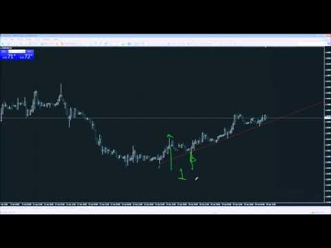 Advanced Trading Webinar Series -  Grid trading with Fibonacci time zones  @GDMfx