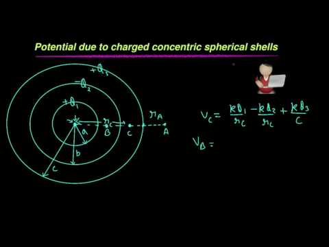 Potential due to charged spherical shells