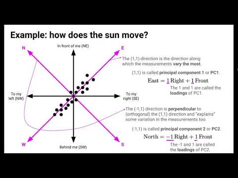 Principal Component Analysis (PCA) - THE MATH YOU SHOULD KNOW!из YouTube · Длительность: 10 мин6 с