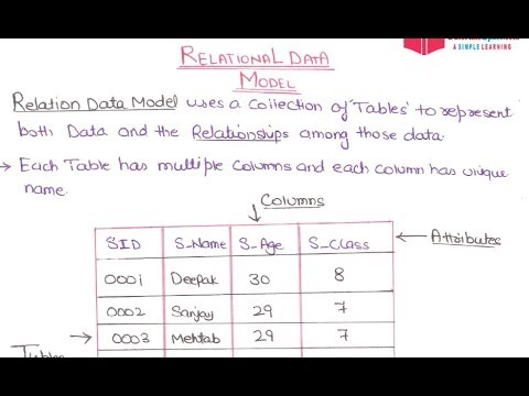 08- Relational Database Model In Database Management Model In HINDI