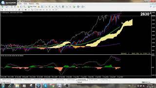 Chỉ số Dow Jones (WS30) - Vẫn là Uptrend, có thể tạo đỉnh lịch sử mới