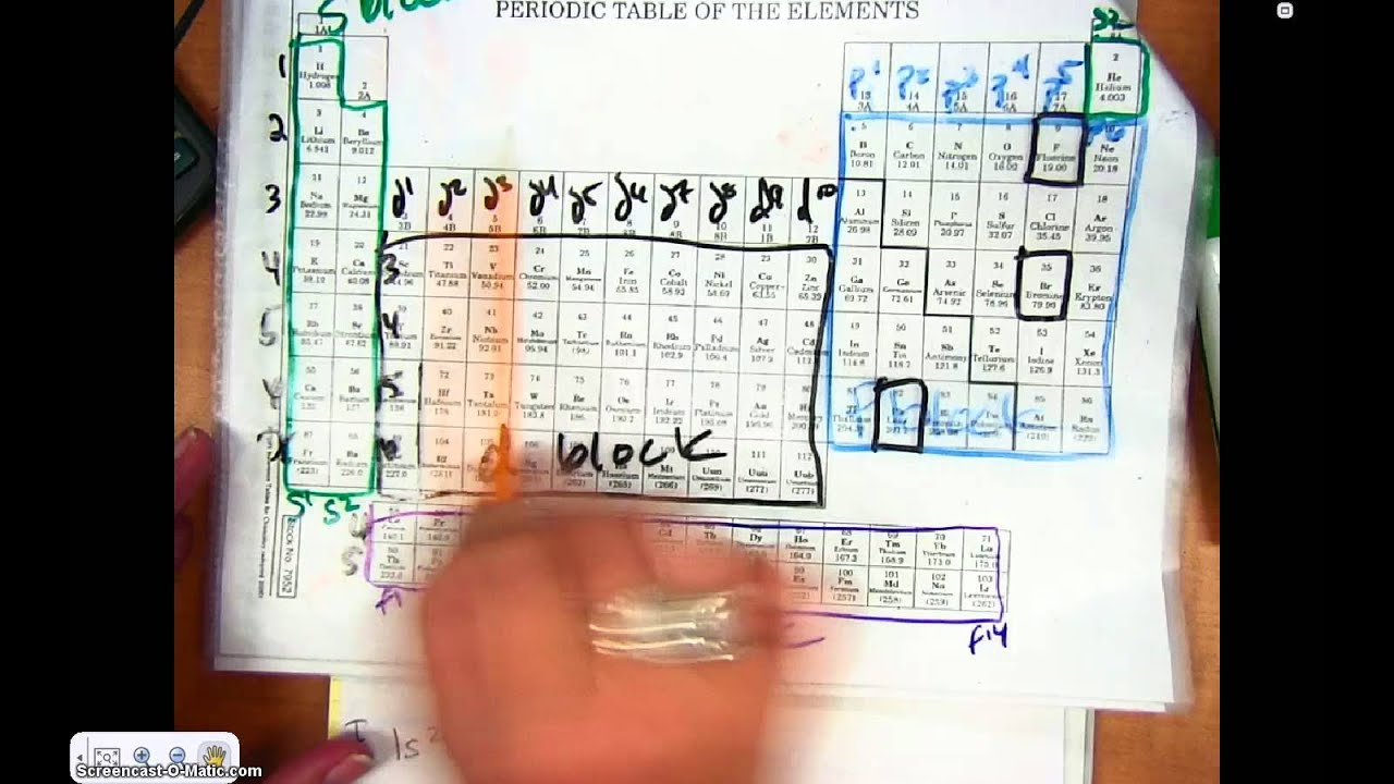 Honors chemistry video 210 periodic table cheat youtube honors chemistry video 210 periodic table cheat gamestrikefo Choice Image