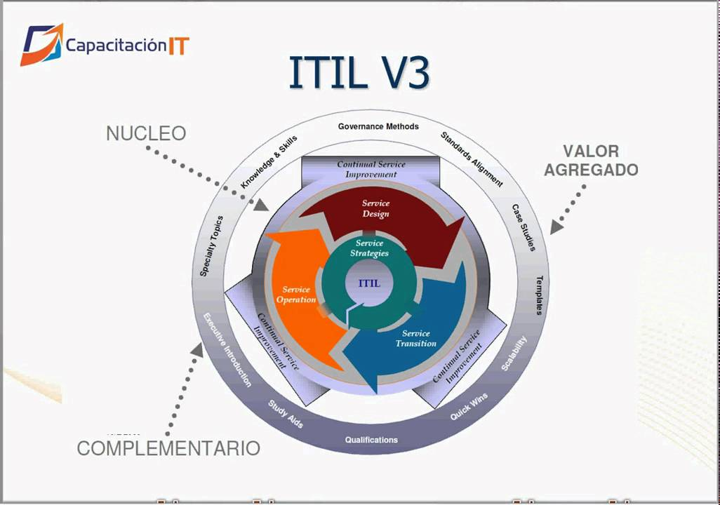 itil service strategy study guide Top 10 free itil® v3 ebooks, blogs and online resources itil® v3 foundation study guide by taruu taruu, a service service strategy goals, service.