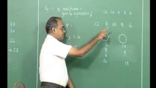 Mod-01 Lec-20 Operator and task assignment