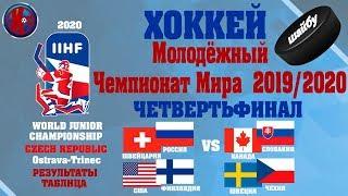Хоккей Молодежный Чемпионат Мира МЧМ 2020 ЧЕТВЕРТЬФИНАЛ РЕЗУЛЬТАТЫ РАСПИСАНИЕ