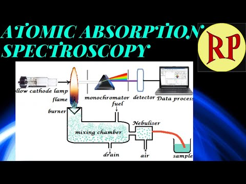 Atomic Absorption Spectroscopy/Atomic Absorption Spectrometry/AAS